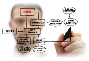 Web-design-chart  Web-design-chart Web design chart